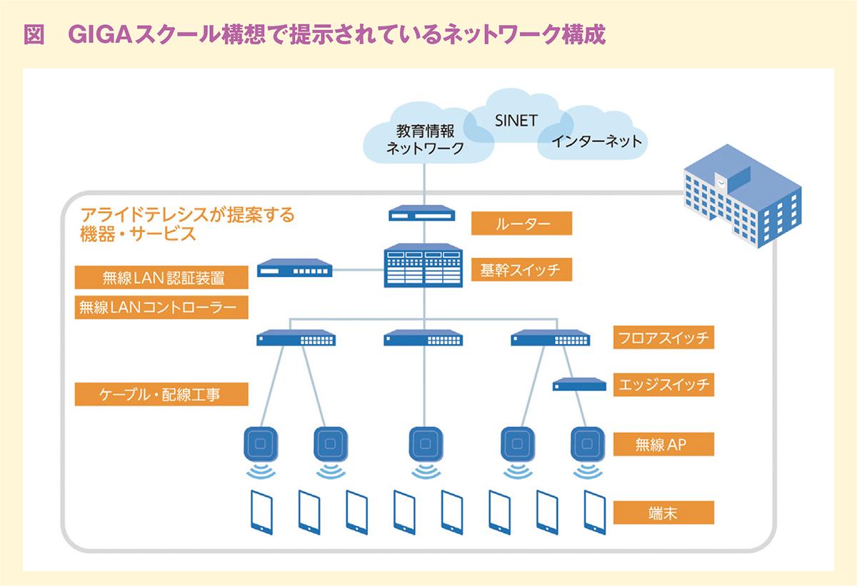 図 GIGAスクール構想で提示されているネットワーク構成