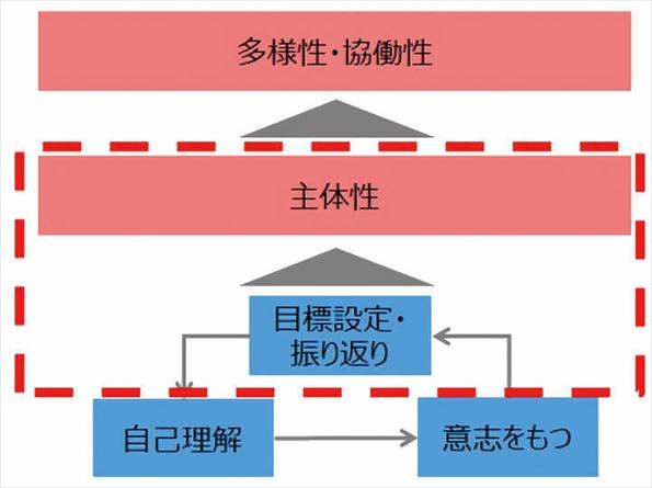 分析結果の概念図。赤枠線内が「主体性」と「目標設定・振り返り」の関係を示す部分