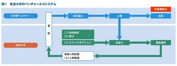図1 筑波大学のベンチャーエコシステム