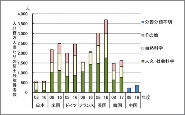 大学院進学率の国際比較の図。修士の人数は米・英・韓などと比べ3分の1程度