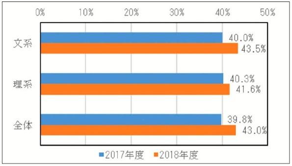 2017年度、2018年度平均就職率(文系・理系・全体)