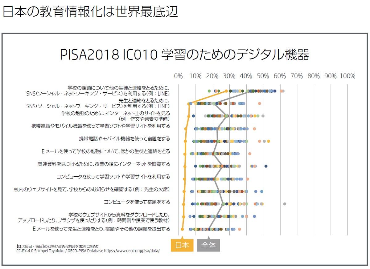 日本の教育情報化は世界最底辺