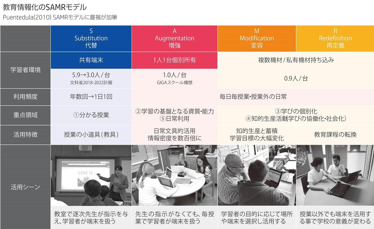 教育情報化のSAMRモデル