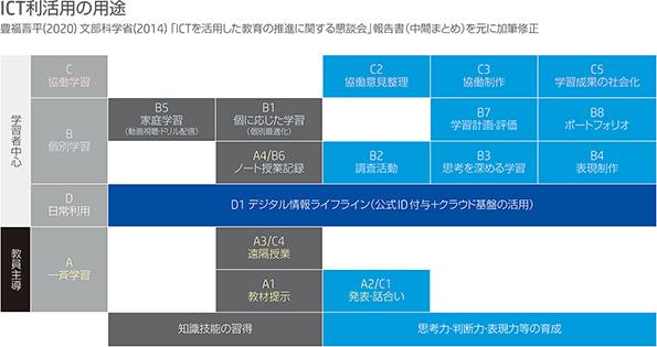 ICT 利活用の用途