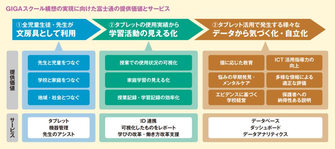 GIGAスクール構想の実現に向けた富士通の提供価値とサービス