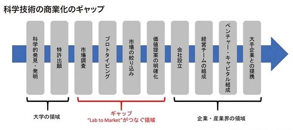 科学技術の商業化のギャップ