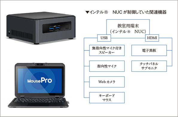 授業で使用されたミニ PC のインテル® NUC(写真上段)とマウスコンピューター(写真下段)。インテル® NUCは東京と学校を Zoom により接続。その他、上記の様々な機器を1台で制御。