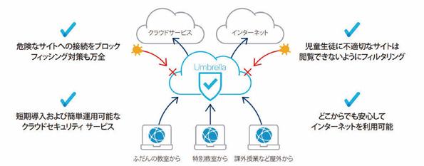 クラウド型セキュリティサービス「Cisco Umbrella」の特徴