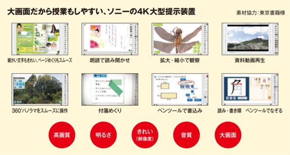大画面だから授業もしやすい、ソニーの4K大型提示装置