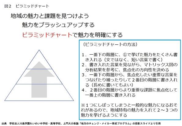 図2 ピラミッドチャート