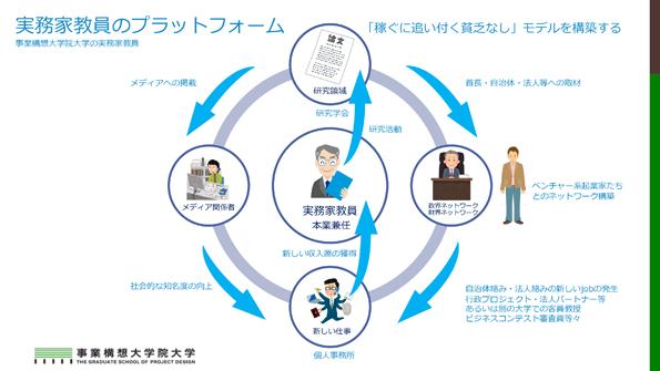 実務家教員のプラットフォーム