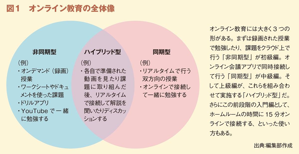図1 オンライン教育の全体像