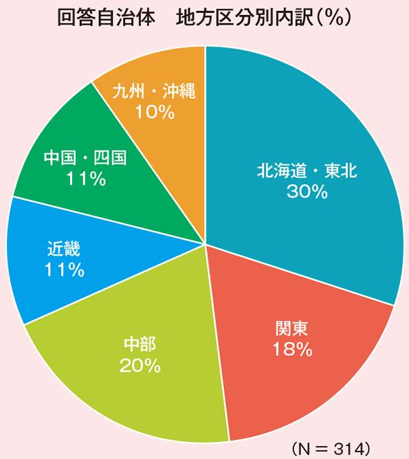 回答自治体 地方区分別内訳(%)