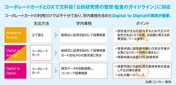 コーポレートカードと DX で文科省「公的研究費の管理・監査のガイドライン」に対応