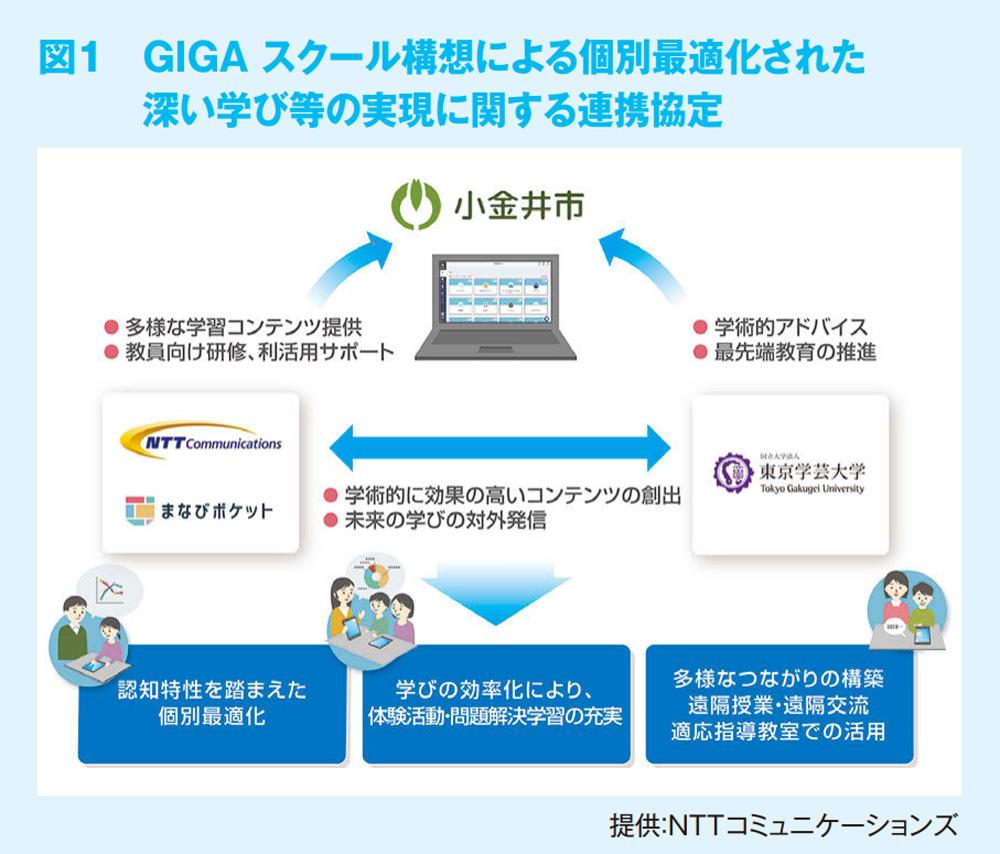 図1 GIGA スクール構想による個別最適化された深い学び等の実現に関する連携協定