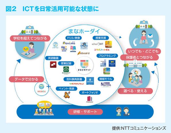 図2 ICT を日常活用可能な状態に