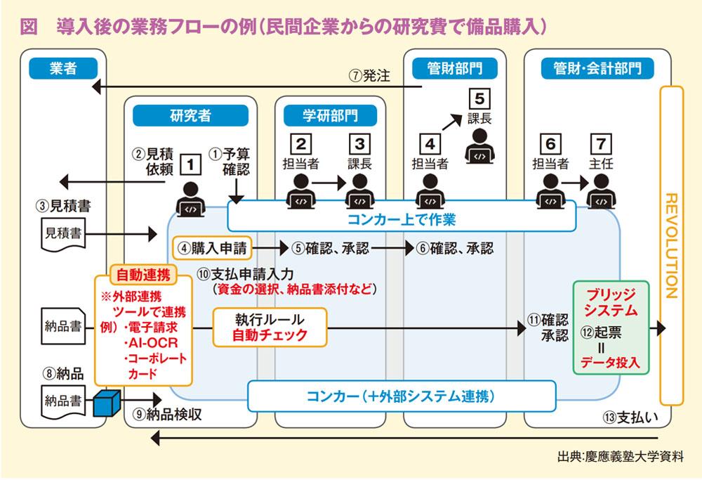 図 導入後の業務フローの例(民間企業からの研究費で備品購入)